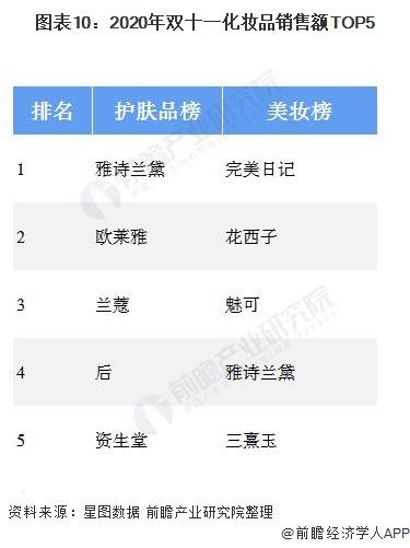 图表10:2020年双十一化妆品销售额TOP5
