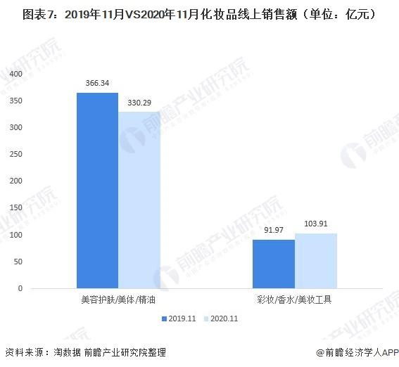 图表7:2019年11月VS2020年11月化妆品线上销售额(单位:亿元)