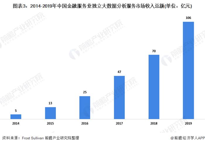 图表3:2014-2019年中国金融服务业独立大数据分析服务市场收入总额(单位:亿元)