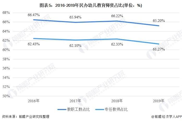图表5:2016-2019年民办幼儿教育师资占比(单位:%)