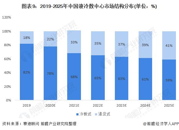 图表9:2019-2025年中国液冷数中心市场结构分布(单位:%)