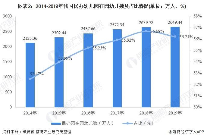 图表2:2014-2019年我国民办幼儿园在园幼儿数及占比情况(单位:万人,%)