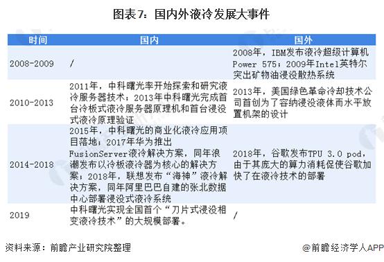 图表7:国内外液冷发展大事件