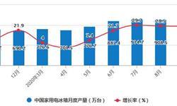 2020年1-9月中国<em>冰箱</em>行业市场分析:累计出口量将近5000万台