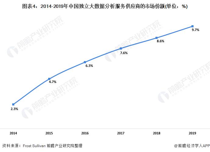 图表4:2014-2019年中国独立大数据分析服务供应商的市场份额(单位:%)
