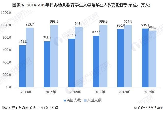 图表3:2014-2019年民办幼儿教育学生入学及毕业人数变化趋势(单位:万人)