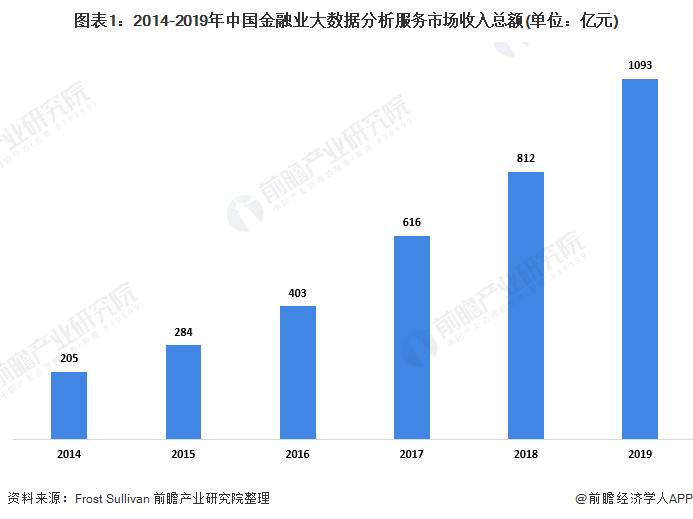 图表1:2014-2019年中国金融业大数据分析服务市场收入总额(单位:亿元)