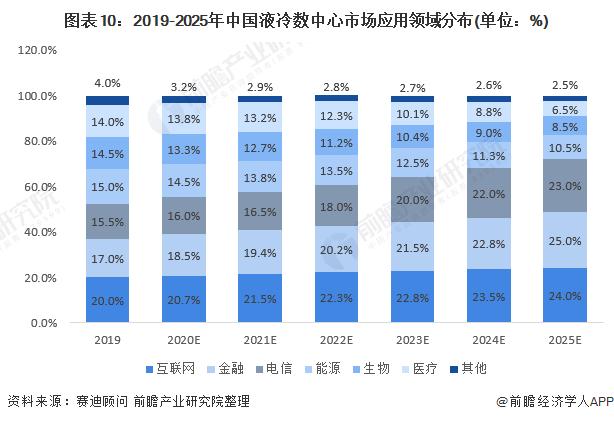 图表10:2019-2025年中国液冷数中心市场应用领域分布(单位:%)