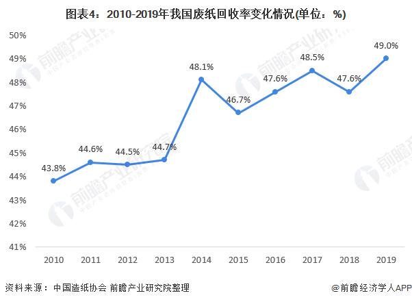 圖表4:2010-2019年我國廢紙回收率變化情況(單位:%)