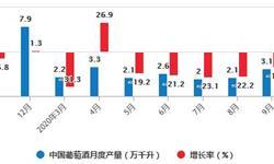 2020年1-9月中国<em>葡萄酒</em>行业市场分析:累计产量突破20万千升