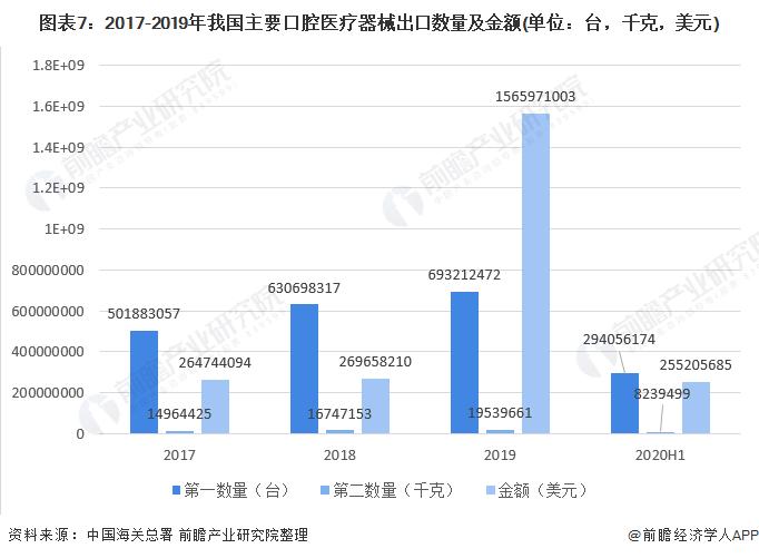 图表7:2017-2019年我国主要口腔医疗器械出口数量及金额(单位:台,千克,美元)