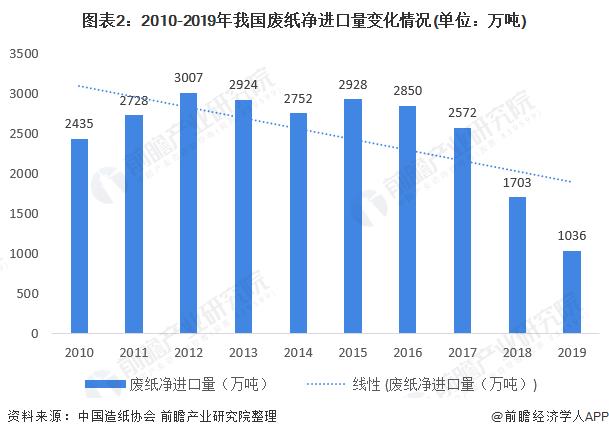 图表2:2010-2019年我国废纸净进口量变化情况(单位:万吨)