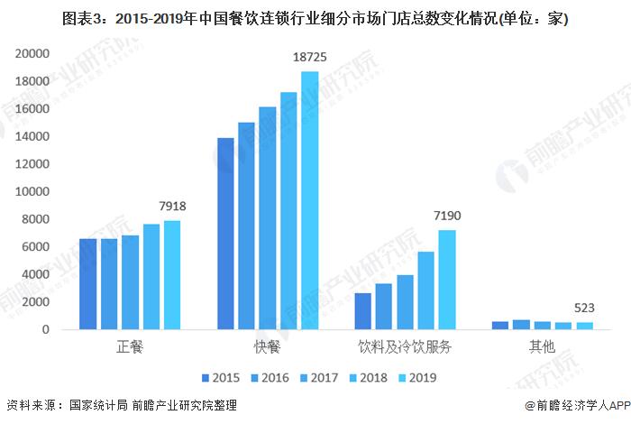 图表3:2015-2019年中国餐饮连锁行业细分市场门店总数变化情况(单位:家)