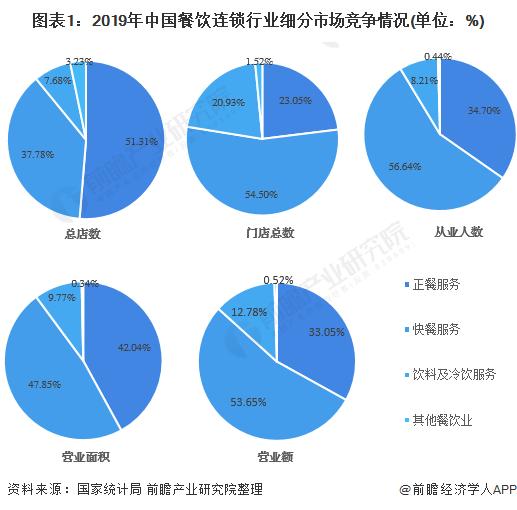 图表1:2019年中国餐饮连锁行业细分市场竞争情况(单位:%)