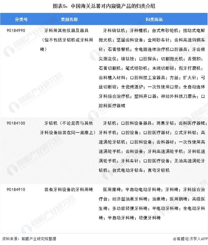 图表5:中国海关总署对内窥镜产品的归类介绍