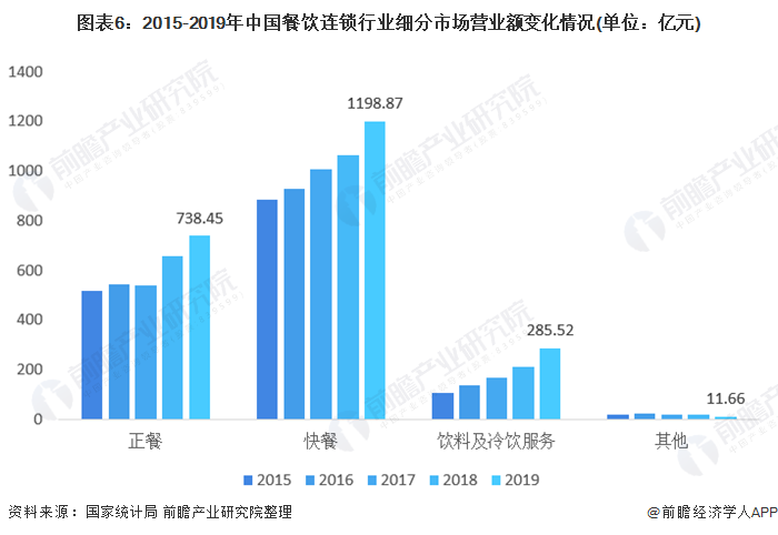 图表6:2015-2019年中国餐饮连锁行业细分市场营业额变化情况(单位:亿元)
