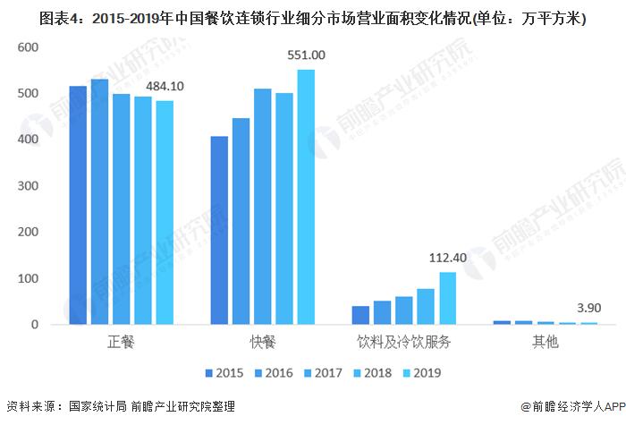 图表4:2015-2019年中国餐饮连锁行业细分市场营业面积变化情况(单位:万平方米)