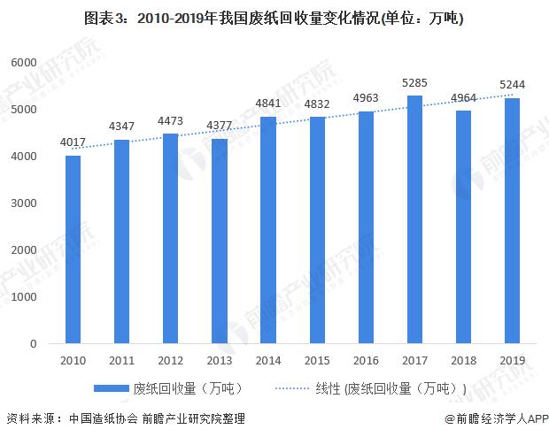 圖表3:2010-2019年我國廢紙回收量變化情況(單位:萬噸)