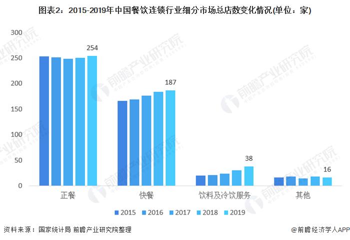 图表2:2015-2019年中国餐饮连锁行业细分市场总店数变化情况(单位:家)