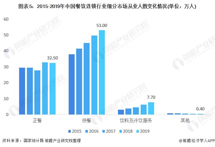 图表5:2015-2019年中国餐饮连锁行业细分市场从业人数变化情况(单位:万人)