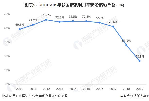 圖表5:2010-2019年我國廢紙利用率變化情況(單位:%)