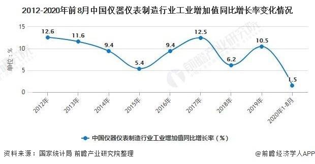 2012-2020年前8月中国仪器仪表制造行业工业增加值同比增长率变化情况