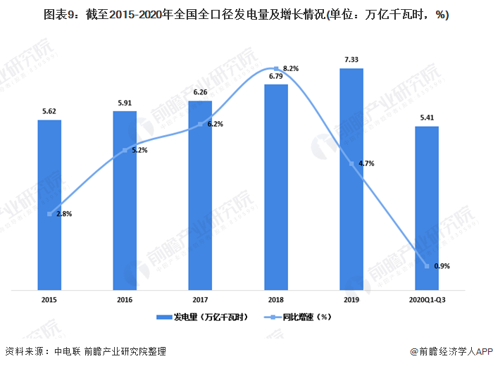圖表9:截至2015-2020年全國全口徑發電量及增長情況(單位:萬億千瓦時,%)