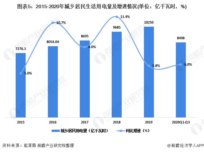 圖表5:2015-2020年城鄉居民生活用電量及增速情況(單位:億千瓦時,%)