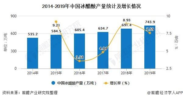 2014-2019年中国冰醋酸产量统计及增长情况