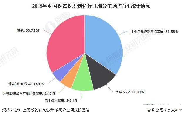 2019年中国仪器仪表制造行业细分市场占有率统计情况