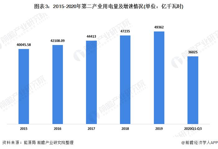 圖表3:2015-2020年第二產業用電量及增速情況(單位:億千瓦時)