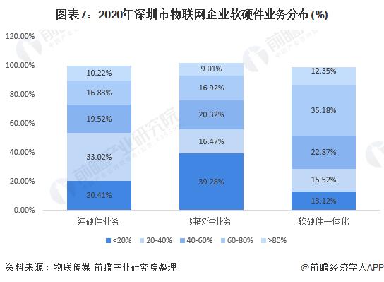 图表7:2020年深圳市物联网企业软硬件业务分布(%)