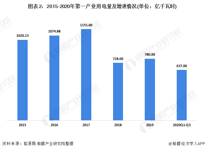 图表2:2015-2020年第一产业用电量及增速情况(单位:亿千瓦时)