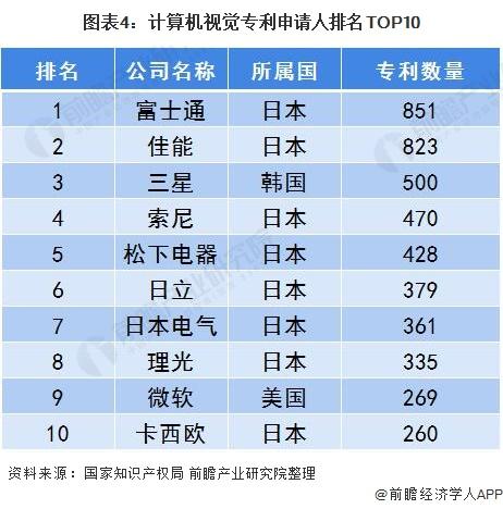 圖表4:計算機視覺專利申請人排名TOP10