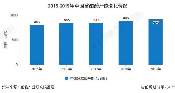 2015-2019年中国冰醋酸产能变化情况