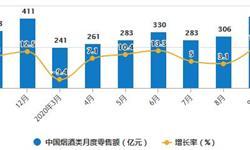 2020年1-9月中国<em>烟草</em><em>制品</em>行业市场分析:卷烟累计产量将近1.9万亿支