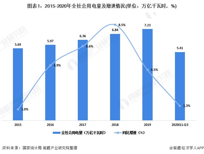圖表1:2015-2020年全社會用電量及增速情況(單位:萬億千瓦時,%)