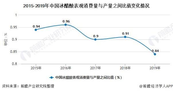 2015-2019年中国冰醋酸表观消费量与产量之间比值变化情况