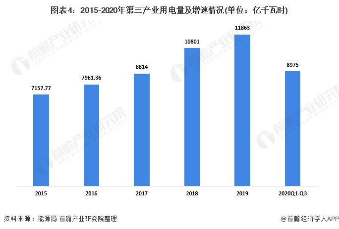 图表4:2015-2020年第三产业用电量及增速情况(单位:亿千瓦时)