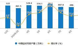2020年1-9月中国<em>铝</em><em>材</em>行业市场分析:累计产量突破4000万吨