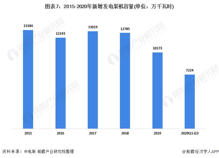 图表7:2015-2020年新增发电装机容量(单位:万千瓦时)