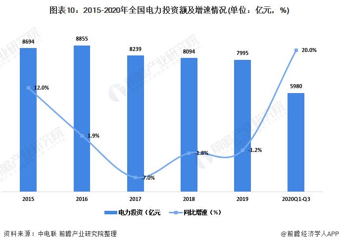 圖表10:2015-2020年全國電力投資額及增速情況(單位:億元,%)
