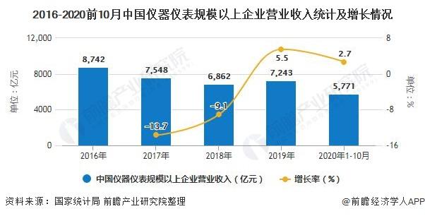 2016-2020前10月中国仪器仪表规模以上企业营业收入统计及增长情况