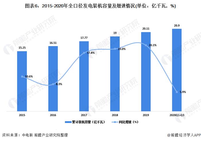 圖表6:2015-2020年全口徑發電裝機容量及增速情況(單位:億千瓦,%)