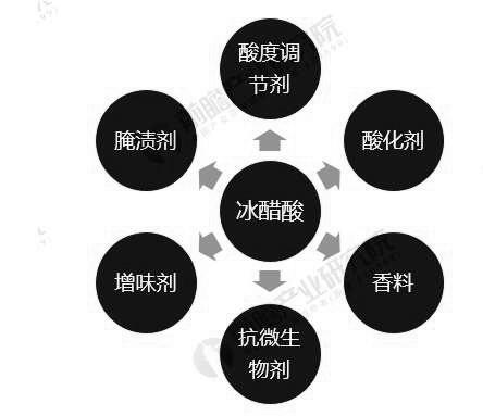 冰醋酸行业应用领域分布情况