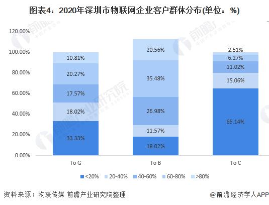 图表4:2020年深圳市物联网企业客户群体分布(单位:%)