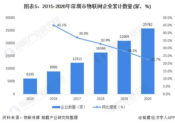 图表5:2015-2020年深圳市物联网企业累计数量(家,%)