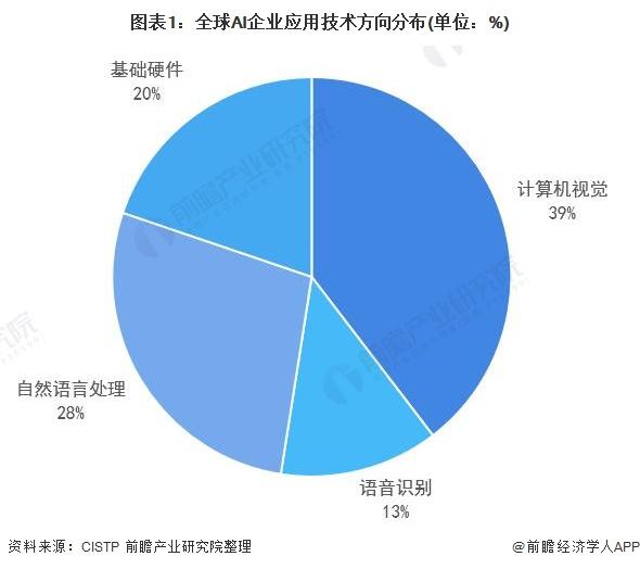 圖表1:全球AI企業應用技術方向分布(單位:%)