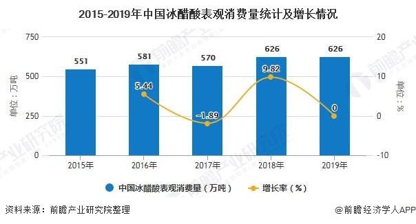 2015-2019年中国冰醋酸表观消费量统计及增长情况