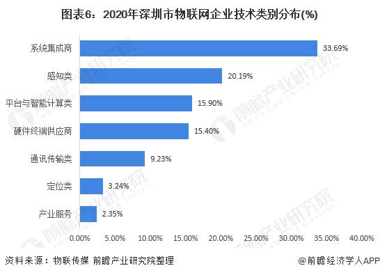 图表6:2020年深圳市物联网企业技术类别分布(%)